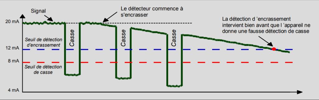 Principe de fonctionnement LT100